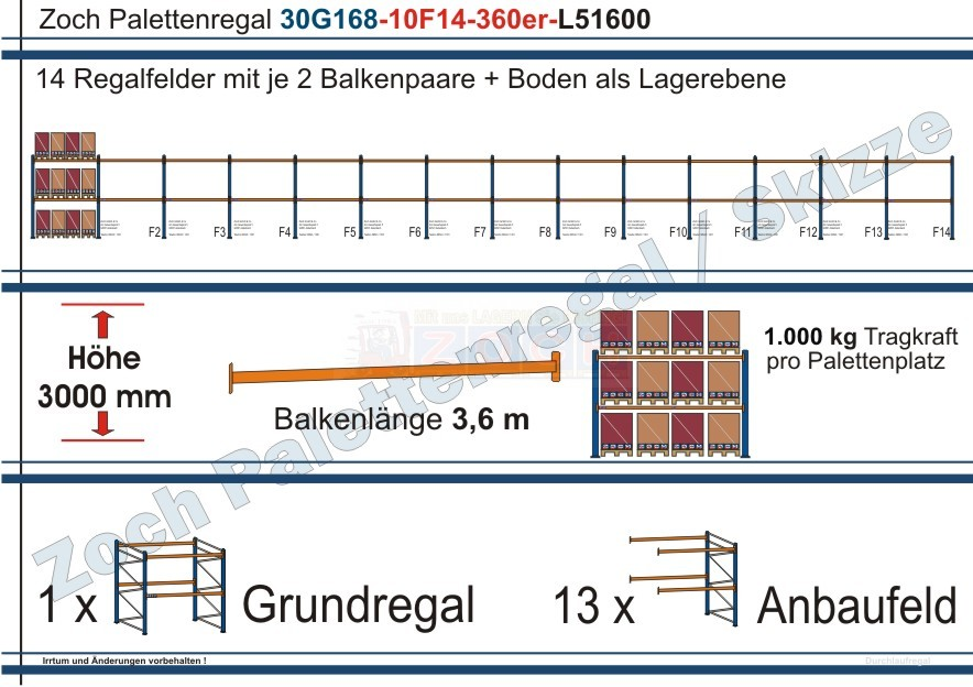 Palettenregal 30G168-10F14 Länge: 51600 mm mit 1000kg je Palettenplatz